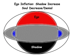 Diagrams: Ego Inflation and Self Inflation Shadow