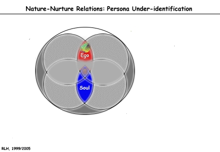 By People >> Persona: Over Identification and Under Identification